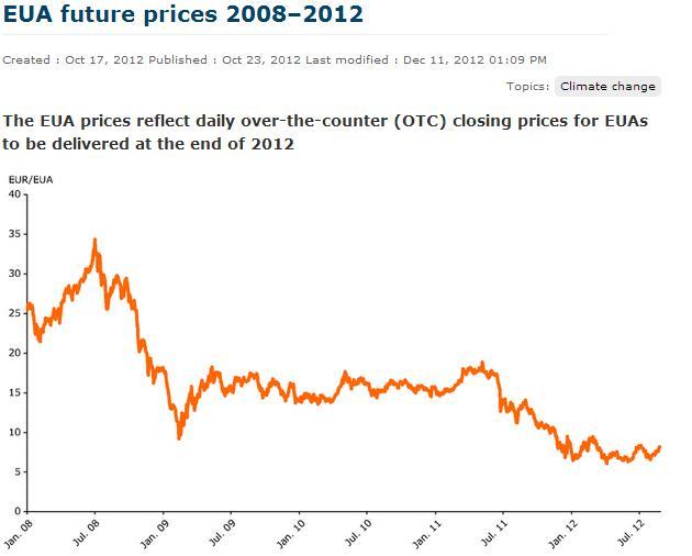 EUA prices 1998 - 2012
