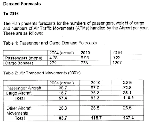 East Midlands forecasts in 2005