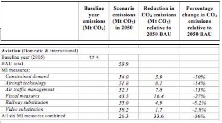 Future UK aviation emissions table