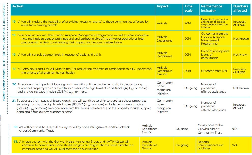 Gatwick Noise Action Plan changes Nov 2013 amended Aug 2014