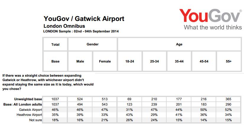 Gatwick YouGov poll Sept 2014 Omnibus