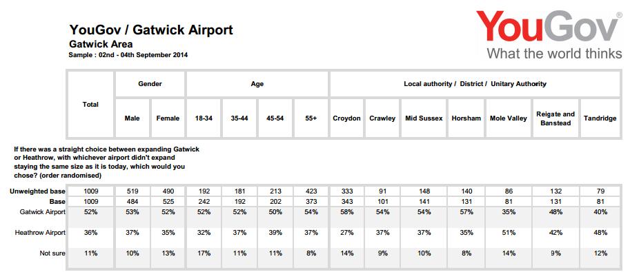 Gatwick YouGov poll Sept 2014