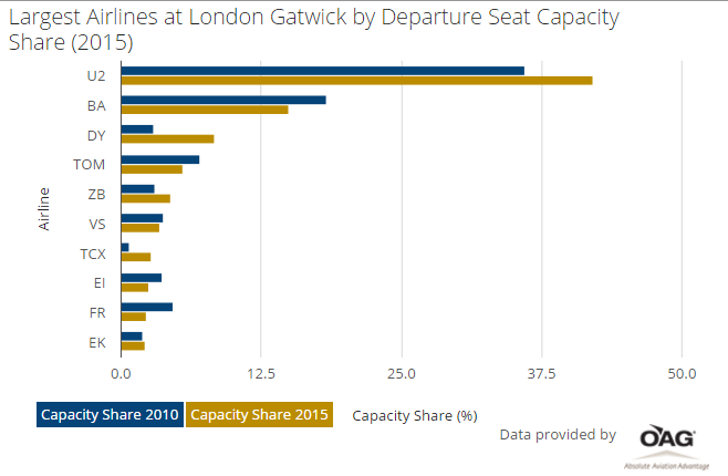 Gatwick airlines 2015