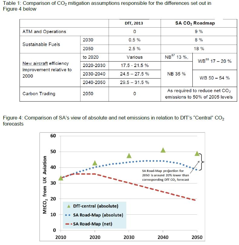 Gatwick airport climate submission May 2013