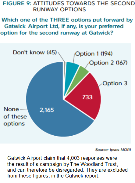Gatwick consultation losing 4003 responses