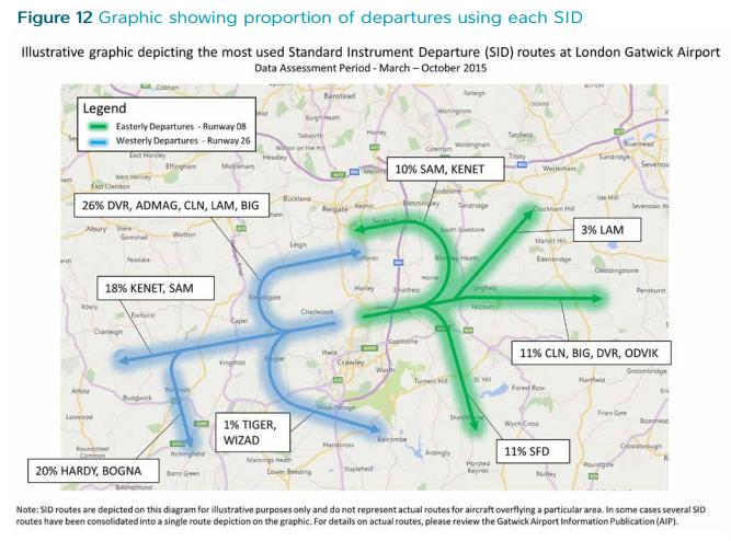 Gatwick illustrative percent on SID routes mid 2015