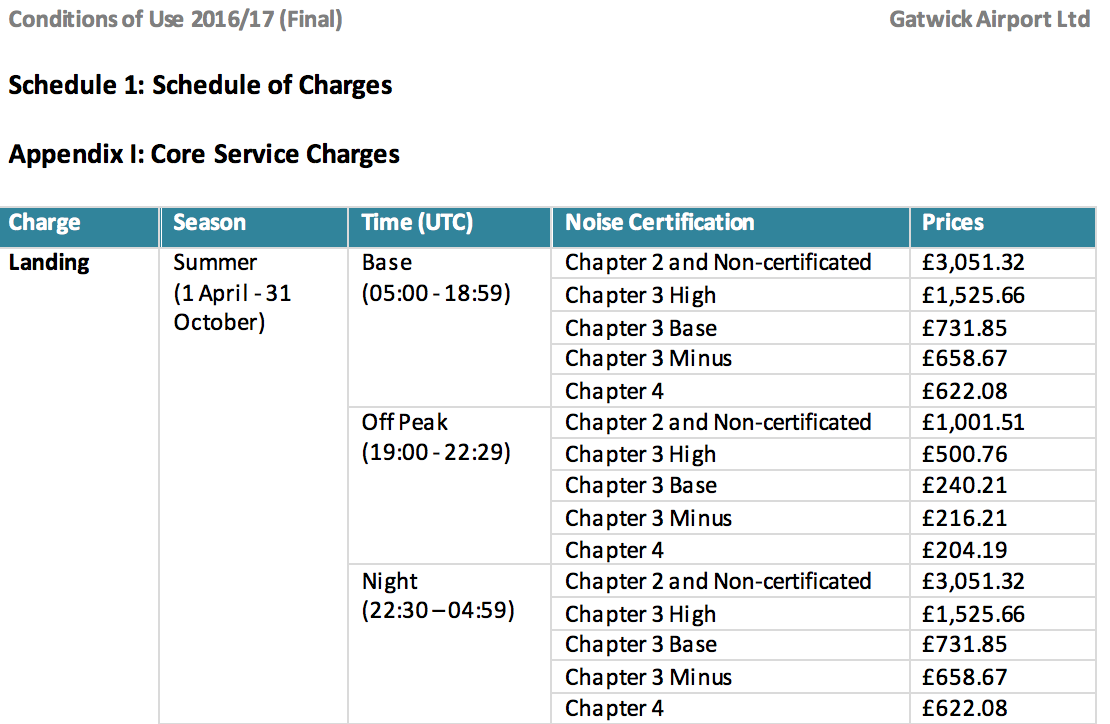 Gatwick part of charges 2016-2017