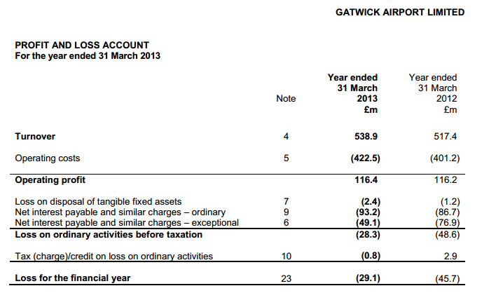 Gatwick tax profit and loss