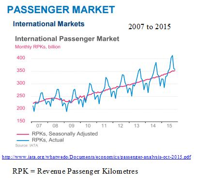 Global RPK 2007 to 2015