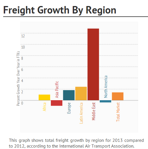 Global air freight by region 2013 from IATA data