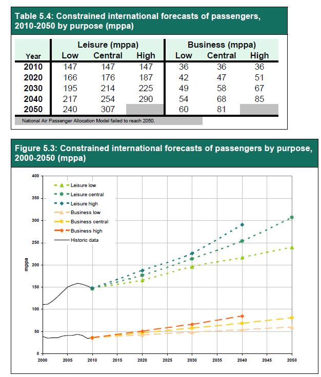 Government forecasts of business and leisure