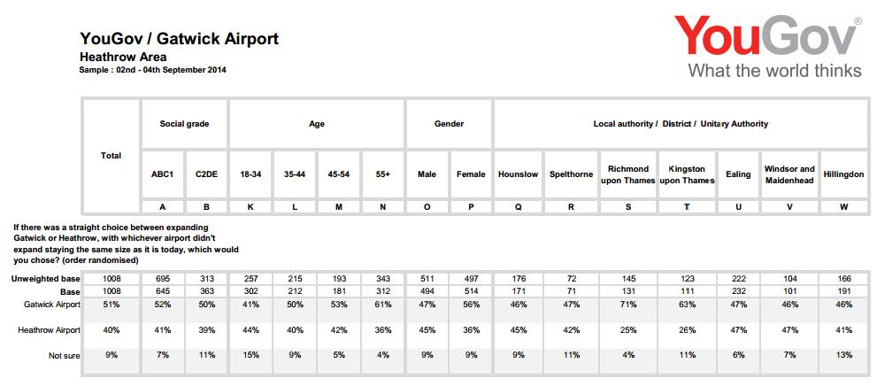 Guardian YouGov poll  Sept 2014 Heathrow area