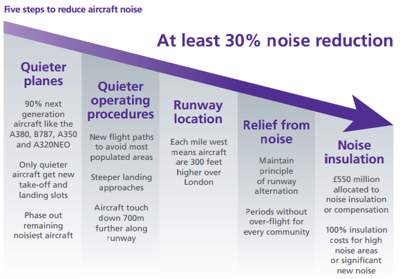 Heathrow 5 steps to noise reduction