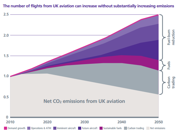 Heathrow CO2 emissions chart to 2050