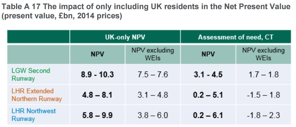 heathrow-gatwick-uk-only-benefits