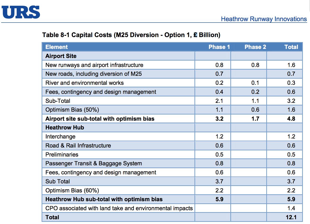 Heathrow Hub costs July 2013