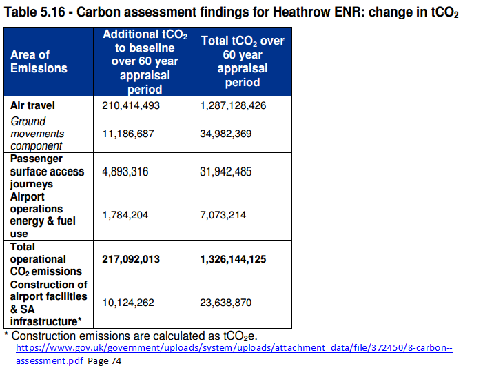 Heathrow Hub runway emissions with 3rd runway Nov 2014 Jacobs