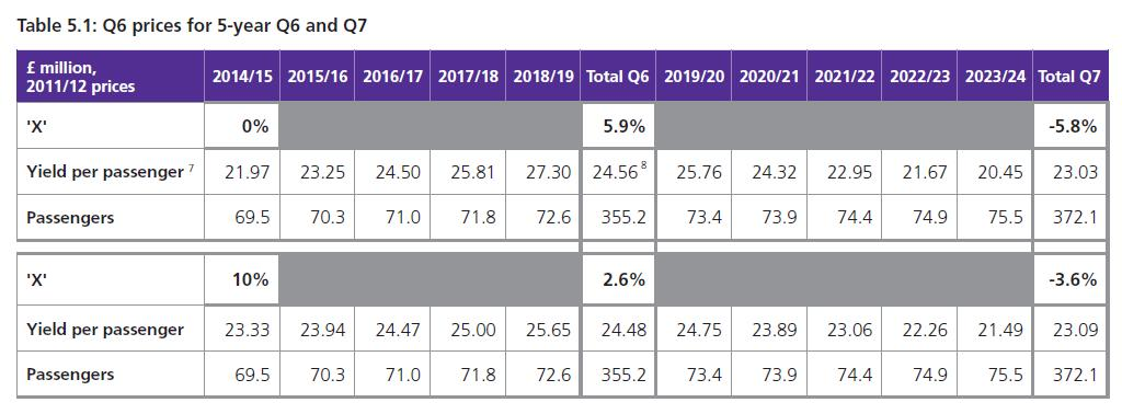 Heathrow Q6 and Q7 pax forecasts and charges