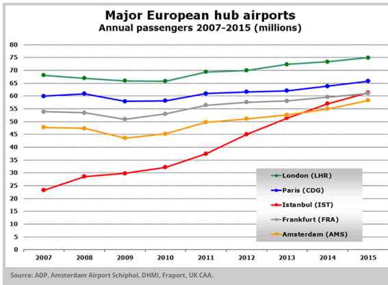 Heathrow, Schiphol, Istanbul etc pax compared