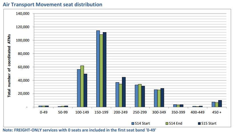Heathrow Summer 2015 passenger by plane size