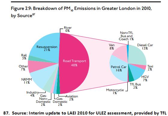 Heathrow air pollution PM10 Policy Exchange Nov 2015