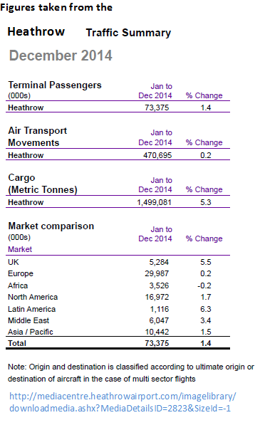 Heathrow all data for 2014