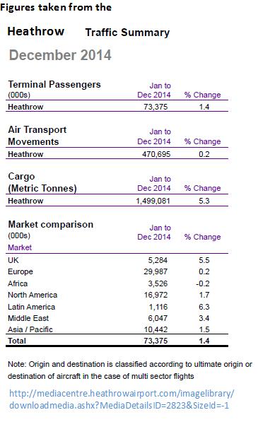 Heathrow all data for 2014