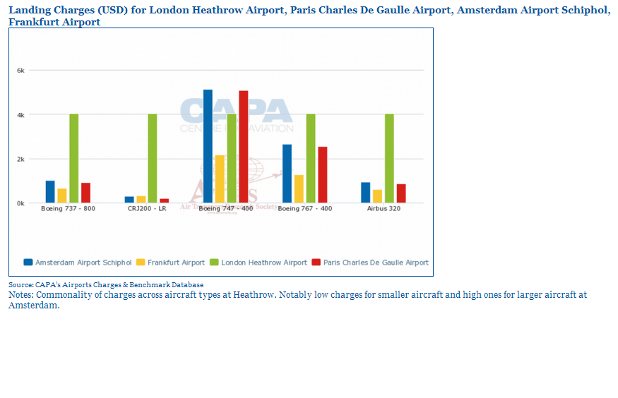 Heathrow charges per aircraft type