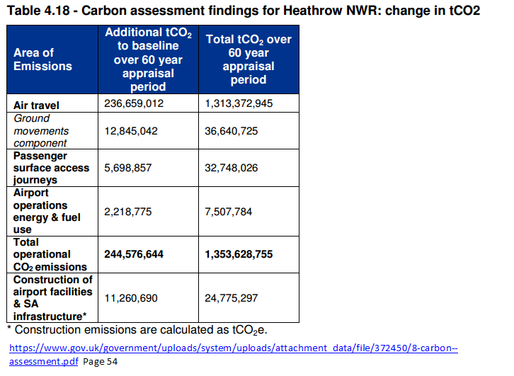 Heathrow emissions with 3rd runway Nov 2014 Jacobs