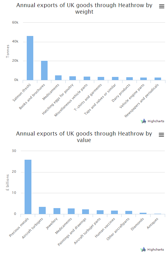 Heathrow exports tonnage and value