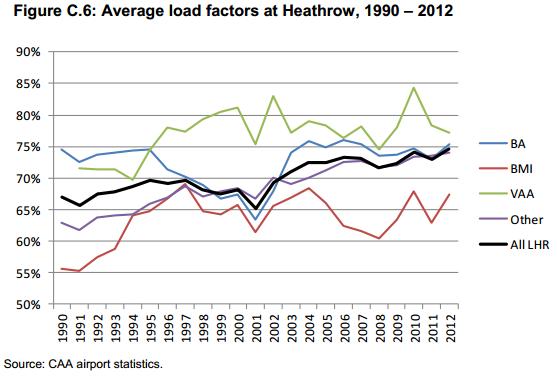 Heathrow load factors