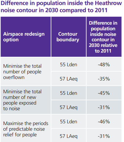 Heathrow noise numbers table