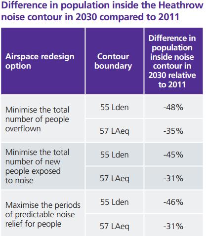 Heathrow noise numbers table
