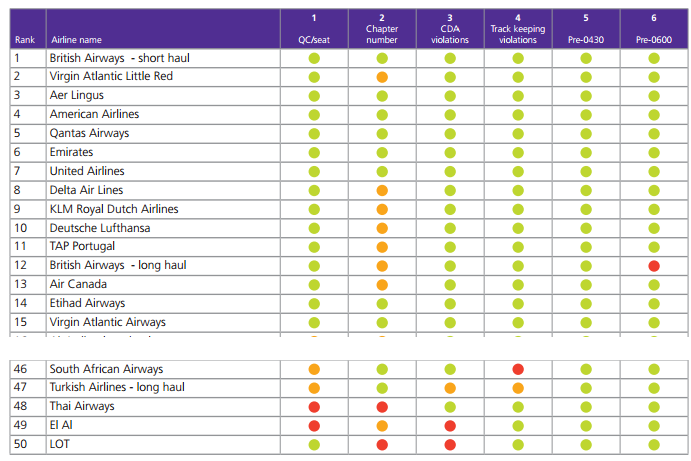 Heathrow noise ranking Q3 2013