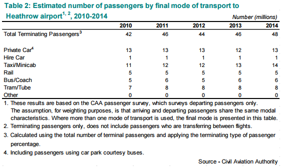 Heathrow passengers arriving by road 2010 to 2014