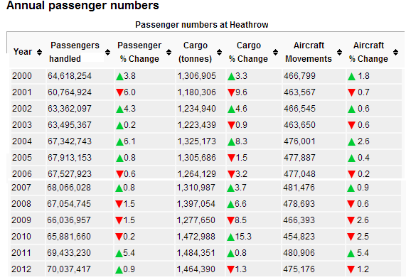 Heathrow pax cargo ATMs 200 to 2012 Caa data