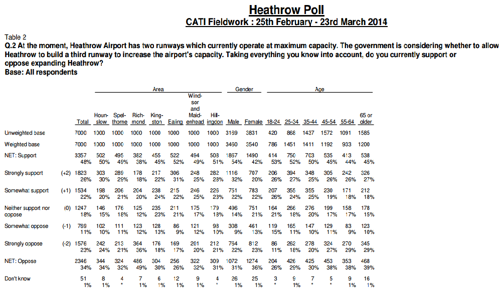 Heathrow populus poll March 2014