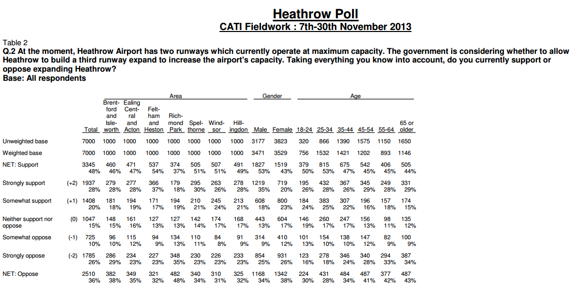Heathrow populus poll Nov 2013