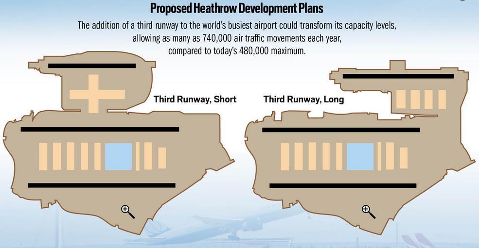 Heathrow short and long 3rd runways