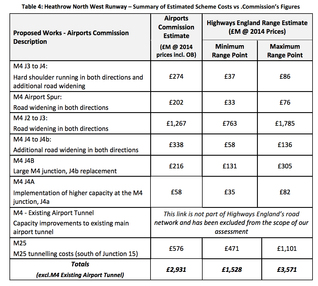 highways-england-heathrow-costs