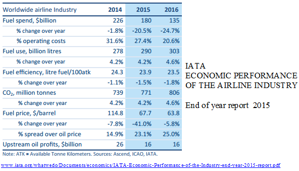 IATA end of year 2015 fuel etc
