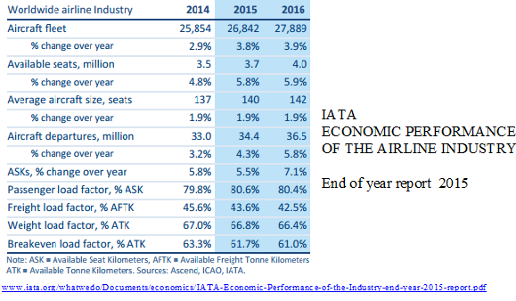 IATA end of year 2015 pax etc