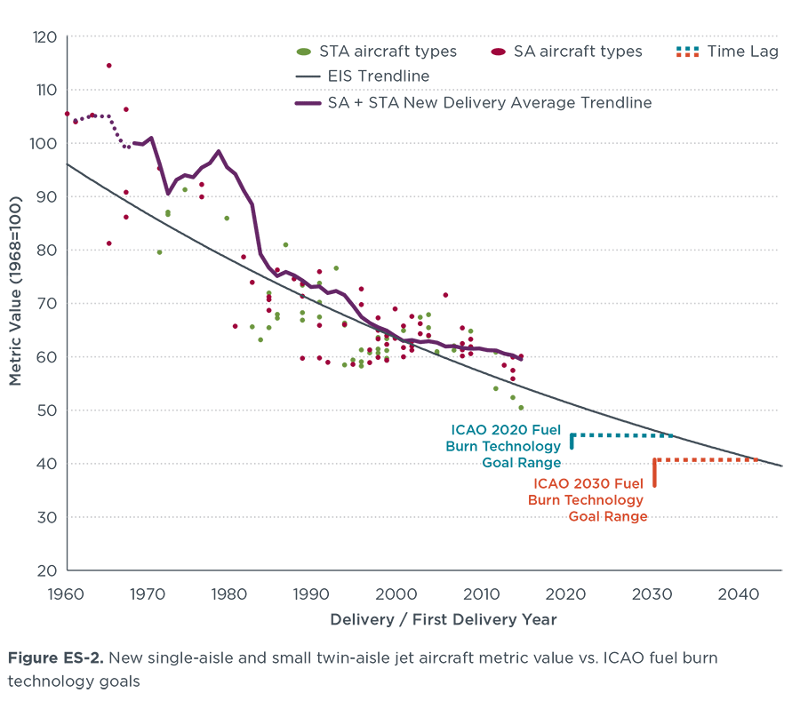 ICCT chart of aircraft fuel efficiency improvements to 2014
