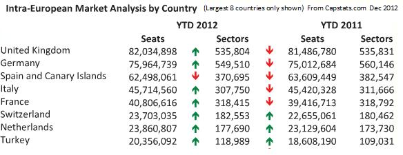 Intra-European market analysis by country 2012  from Capstats