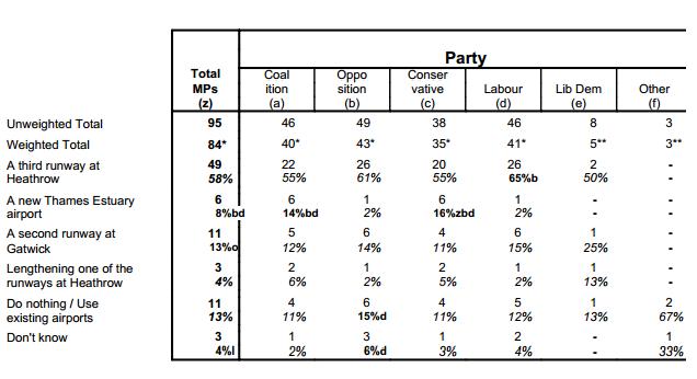 Ipsos Mori poll of 95 MPs