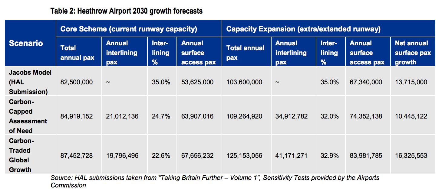 jacobs-heathrow-surface-access-2030