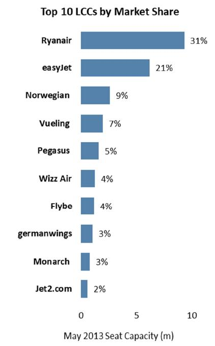 Low cost carriers by market share May 2013