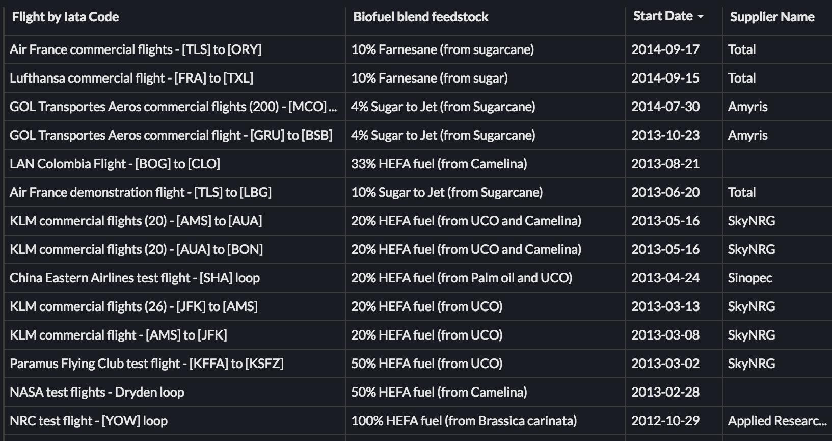More recent biofuel flights