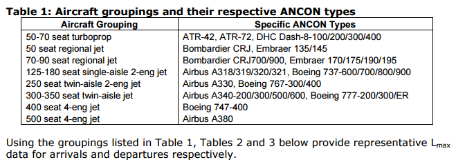 NATS plane types