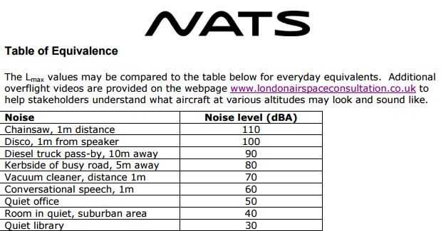 NATS table of equivalent noise